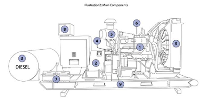 8b3f8883355 Instalação de Gerador Elétrico - Eletricista Brasil